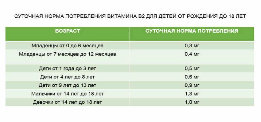 витамин в2-суточная норма для детей таблица